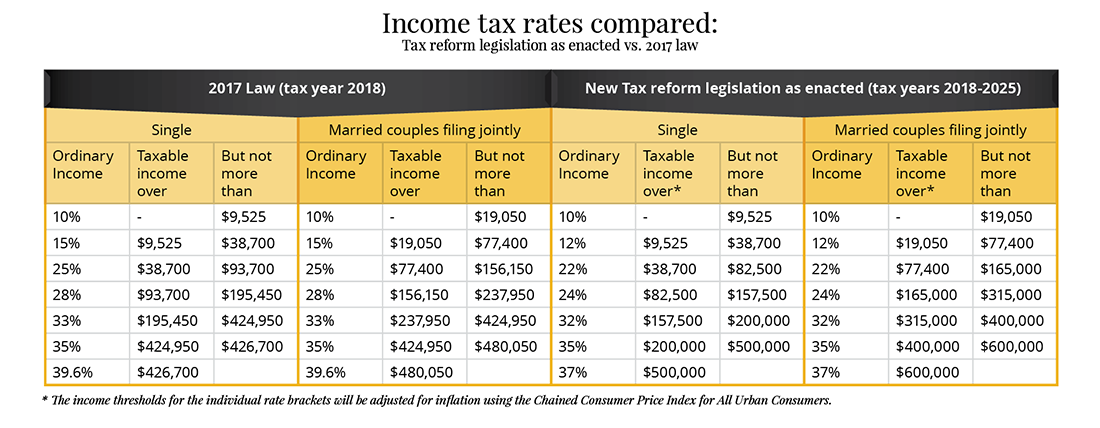 2017 Tax Tables Married Filing Jointly